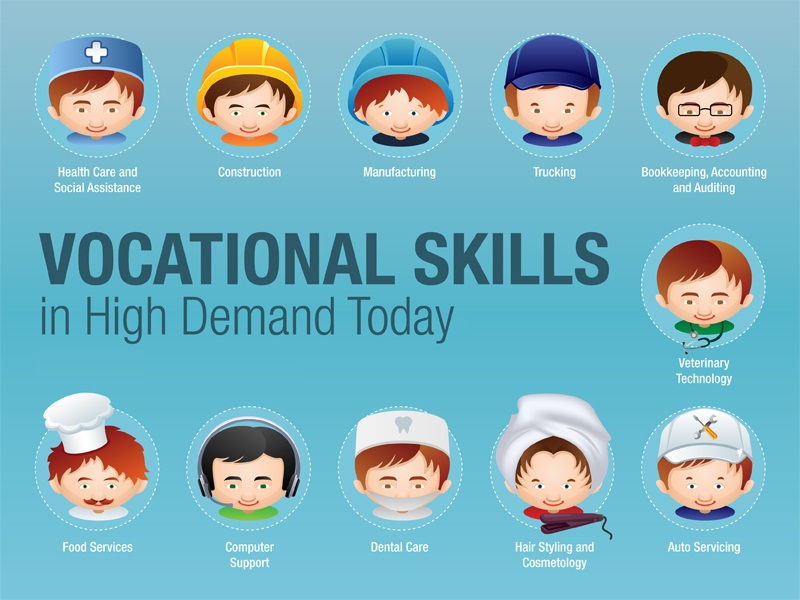 National Council of Vocational Education & Research Institute Vocational Education Program